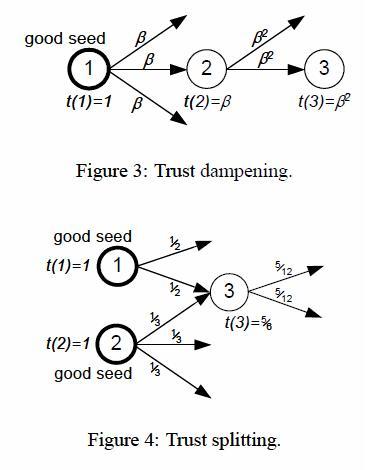 Algoritmo Trustrank Atenuacion