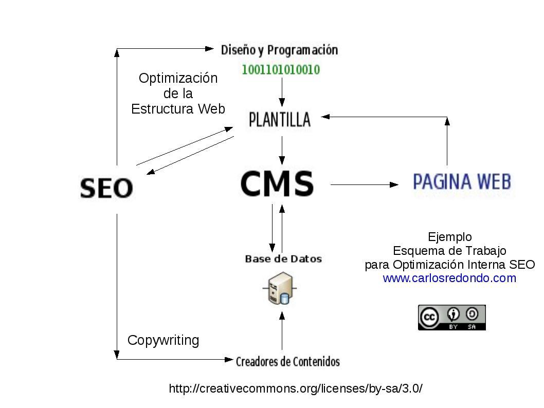 Ejemplo de organizacion de trabajo interno para el diseño web SEO